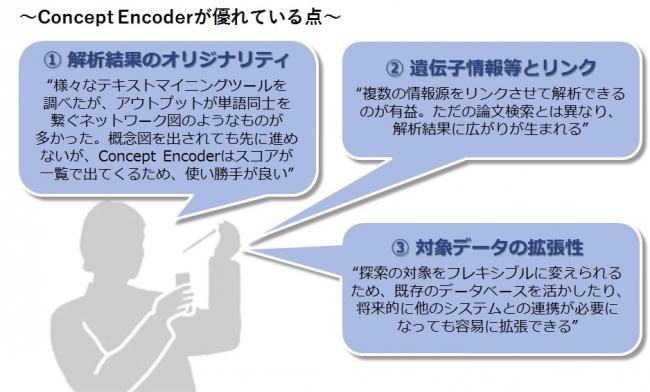 論文の探索研究にConcept Encoderを導入した製薬企業の反応