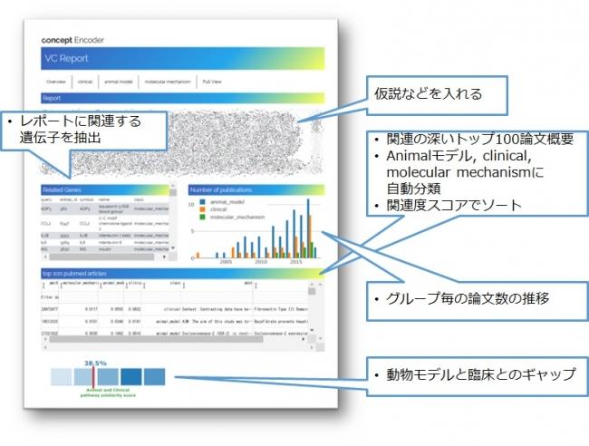創薬研究支援AIシステム 検索画面