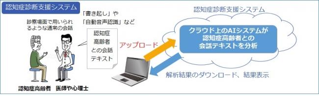 【認知症診断支援システムの概念図】