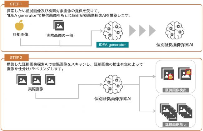 IDEA generatorを使用した本ソリューションの仕組み(想定)