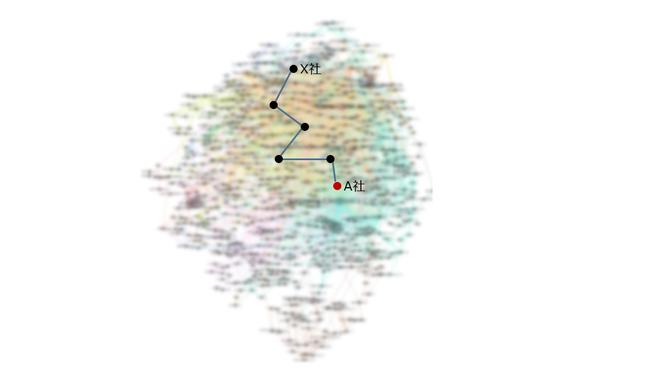 図1. 膨大なサプライチェーンネットワークの中から特定の企業とのつながりを可視化