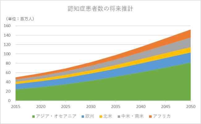 【出典】Alzheimers Disease International:Estimated numbers of people with dementia by region (millions), 2017. よりFRONTEO作成