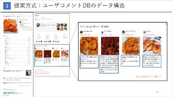 レシピサイトのコメントデータから代替食材を提示するシステムを提案