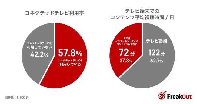コネクテッドテレビ視聴環境のある消費者は57.8%、テレビでの動画サービスの視聴時間は一日平均約72分