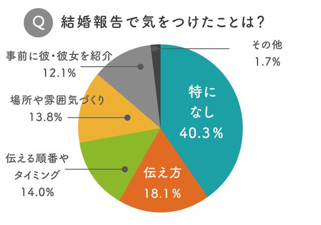 [グラフ1]結婚報告で気をつけたこと