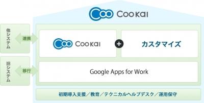 Coo Kai (クーカイ)のサービス概要図