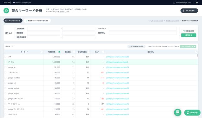SEARCH WRITE_競合キーワード分析画面
