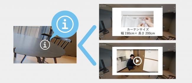 インフォメーションボタンで動画や写真、文章情報を埋め込み可能