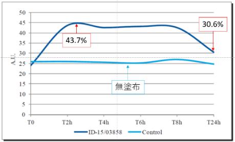 n=11 成人女性 乾燥肌 CorneometerCM 825を使用して皮膚の電気容量を測定した。 皮膚に水分を多く含有していると静電容量が大きくなります。