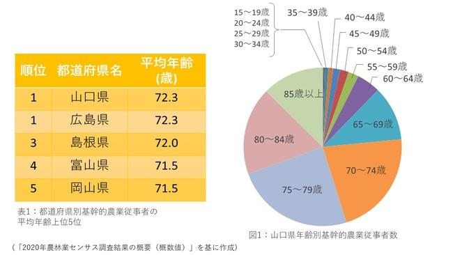 都道府県別の農業従事者の平均年齢は山口県がトップ。また65歳以上が大半を占める。