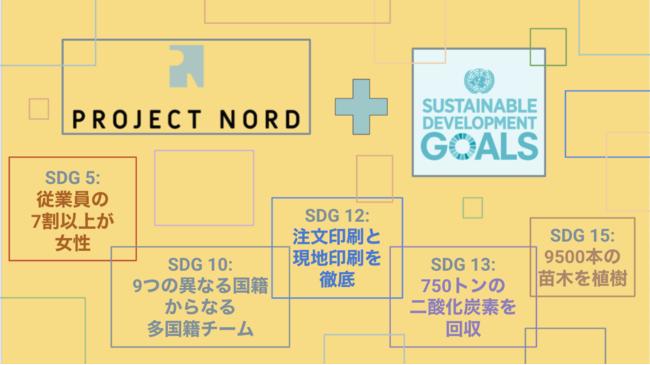 北欧デザインアートポスターブランドProject Nordの成果を表した図