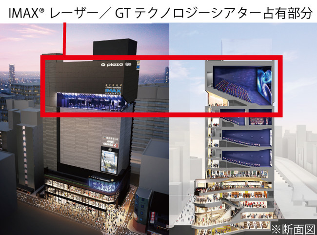 IMAX(R)レーザー/GTテクノロジーは幅25.8m×高さ18.9m、ビル6階分に相当する