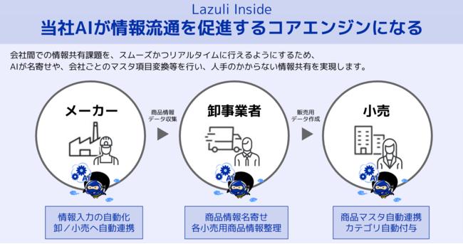 Lazuli_Inside