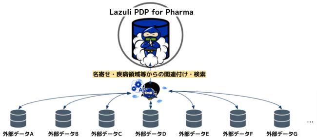Lazuli PDP for Pharma