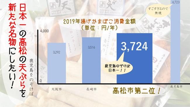 鹿児島に次いで第二位の消費量を誇る讃岐天ぷらです!