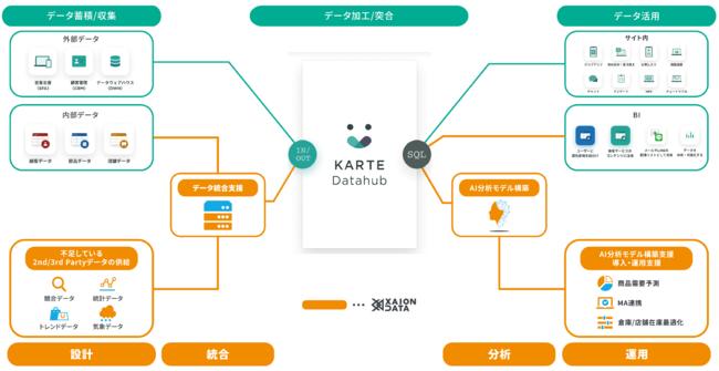 XAION DATAとプレイドが提供するソリューションイメージ