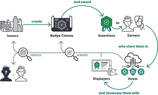 図2:オープンバッジによって展開される学びの社会構造(出典:IMS Global)