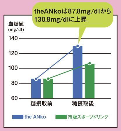 血糖値上昇グラフ