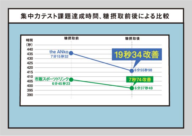 集中力テスト所要時間グラフ