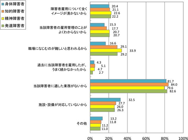 図15 出典:厚生労働省職業安定局平成30年度障害者雇用実態調査の結果「図6-3 障害者を雇用しない理由(複数回答) 」