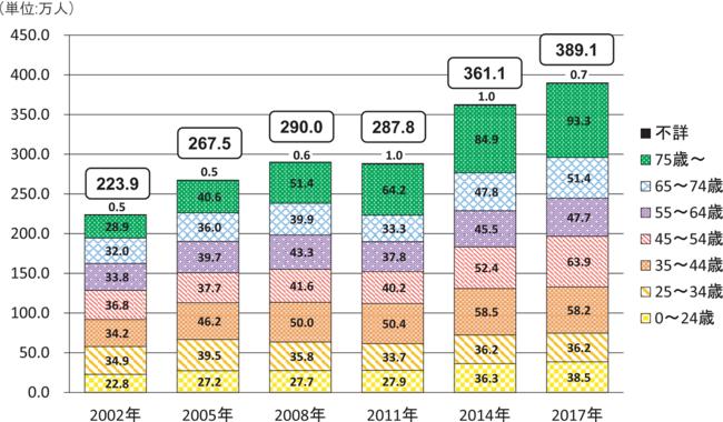 図12 出典:内閣府令和2年版障害者白書障害者の状況「 図表4 年齢階層別障害者数の推移(精神障害者・外来)」
