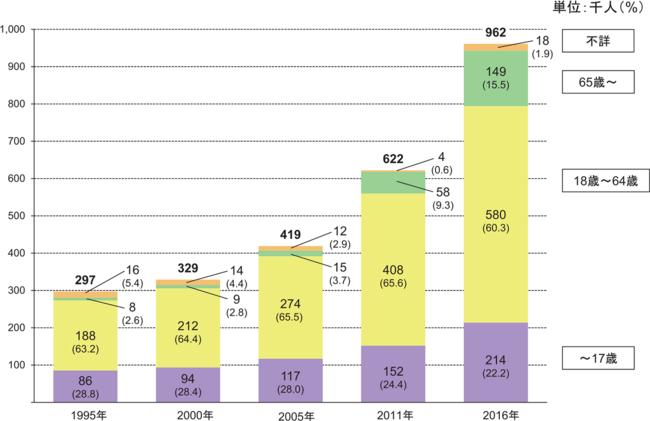 図11 出典:内閣府令和2年版障害者白書障害者の状況「 図表3 年齢階層別障害者数の推移(知的障害児・者(在宅)」