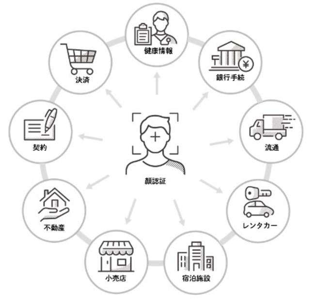 「顔認証マルチチャネルプラットフォーム」におけるサービス連携イメージ