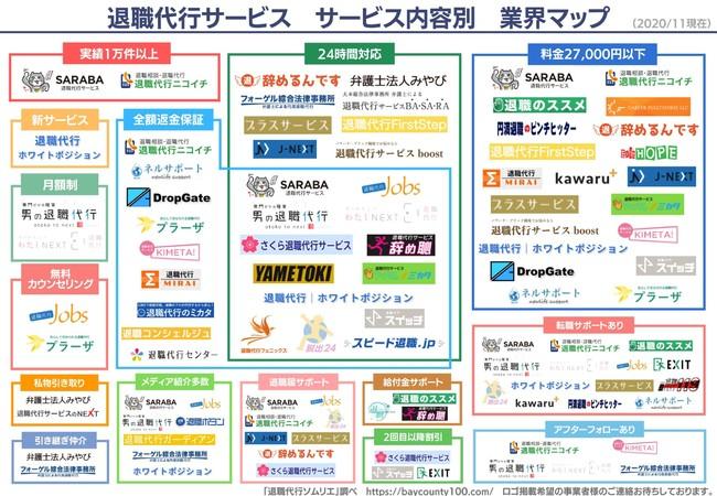 退職代行サービス業界マップ2020最新版(サービス内容別)