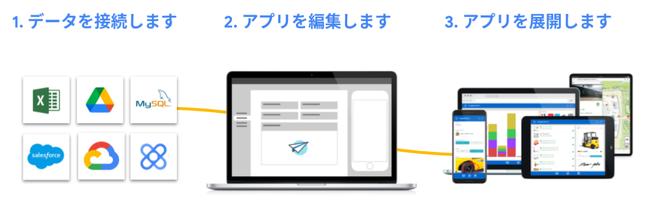 AppSheetの作成イメージ