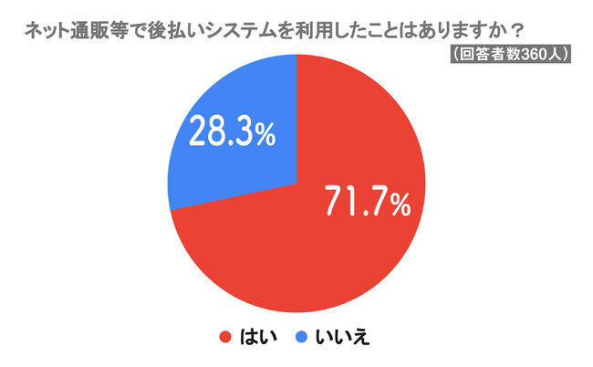 後払いシステムの利用経験有りは71.7%に!