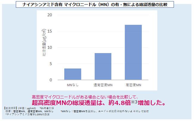 超高密度MNの総浸透量は、約4.8倍増加※5