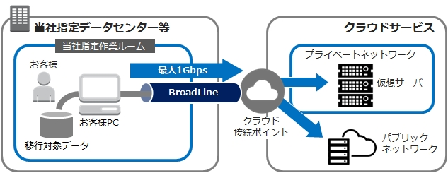 BroadLine クラウド接続ソリューションを活用したクラウド接続回線一時利用サービス(東京ロケーション)の ...