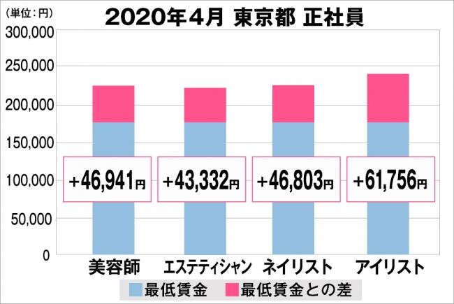 賃金 東京 最低