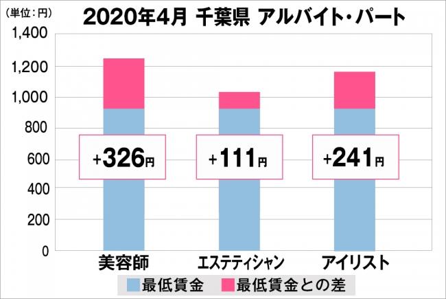 千葉県の美容業界における採用時給料に関する調査結果(アルバイト・パート)2020年4月美プロ調べ
