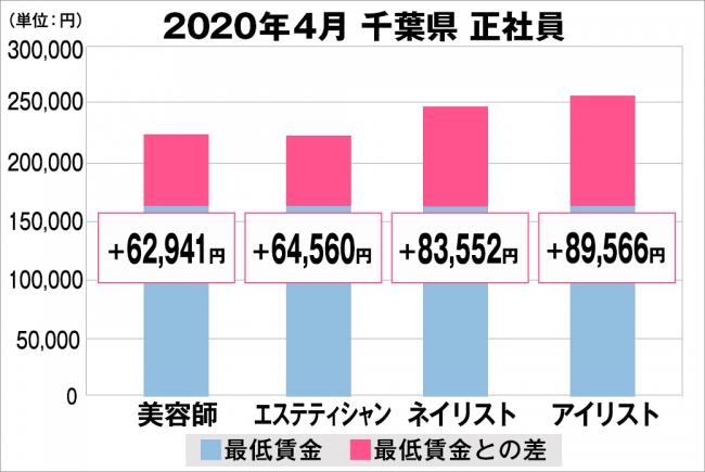 千葉県の美容業界における採用時給料に関する調査結果(正社員)2020年4月美プロ調べ