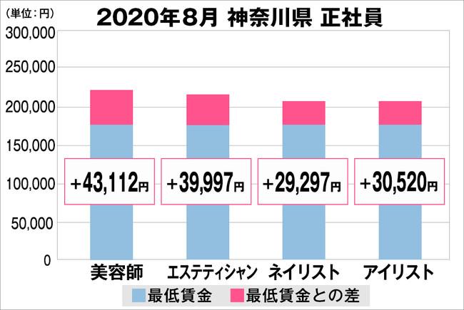 神奈川県の美容業界における採用時給料に関する調査結果(正社員)2020年8月美プロ調べ