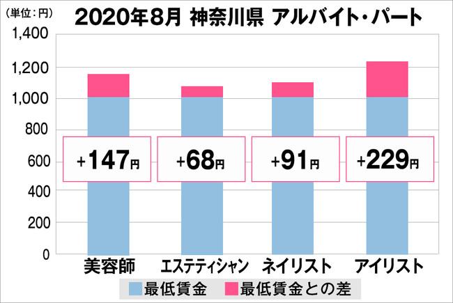 神奈川県の美容業界における採用時給料に関する調査結果(アルバイト・パート)2020年8月美プロ調べ