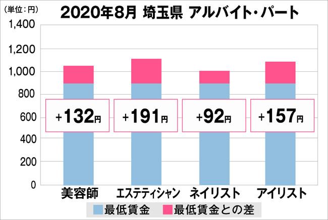 賃金 最低 埼玉 県