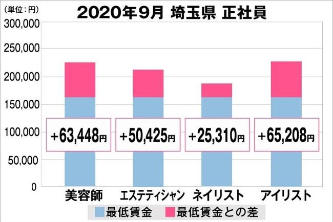 埼玉県の美容業界における採用時給料に関する調査結果(正社員)2020年9月美プロ調べ