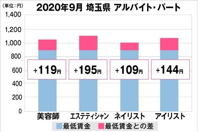 埼玉県の美容業界における採用時給料に関する調査結果(アルバイト・パート)2020年9月美プロ調べ