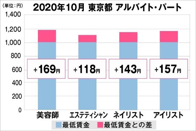 東京都の美容業界における採用時給料に関する調査結果(アルバイト・パート)2020年10月美プロ調べ