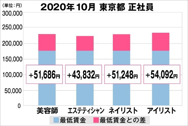 東京都の美容業界における採用時給料に関する調査結果(正社員)2020年10月美プロ調べ