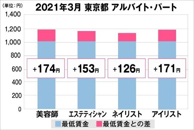 都 賃金 東京 2021 最低 東京 都