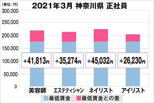 神奈川県の美容業界における採用時給料に関する調査結果(正社員)2021年3月美プロ調べ
