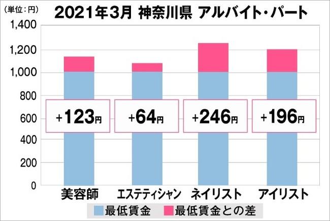 神奈川県の美容業界における採用時給料に関する調査結果(アルバイト・パート)2021年3月美プロ調べ