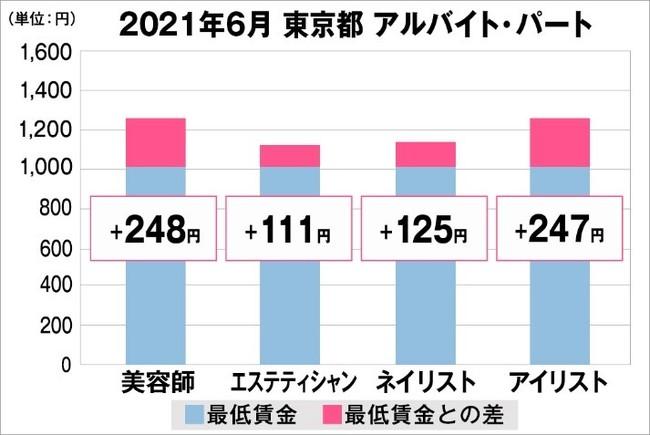 東京都の美容業界における採用時給料に関する調査結果(アルバイト・パート)2021年6月美プロ調べ