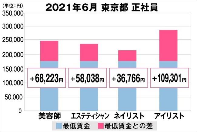 東京都の美容業界における採用時給料に関する調査結果(正社員)2021年6月美プロ調べ