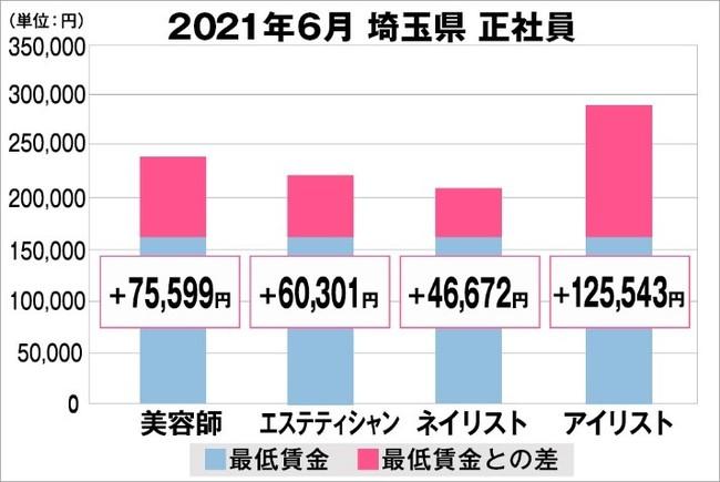 埼玉県の美容業界における採用時給料に関する調査結果(正社員)2021年6月美プロ調べ