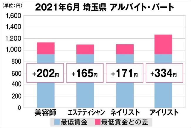 埼玉県の美容業界における採用時給料に関する調査結果(アルバイト・パート)2021年6月美プロ調べ