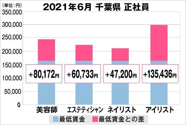 千葉県の美容業界における採用時給料に関する調査結果(正社員)2021年6月美プロ調べ